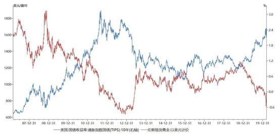 利率與金價