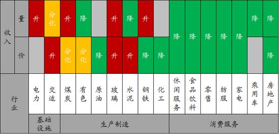 中泰证券:短期转型阵痛不改长期趋势 坚守高景气赛道