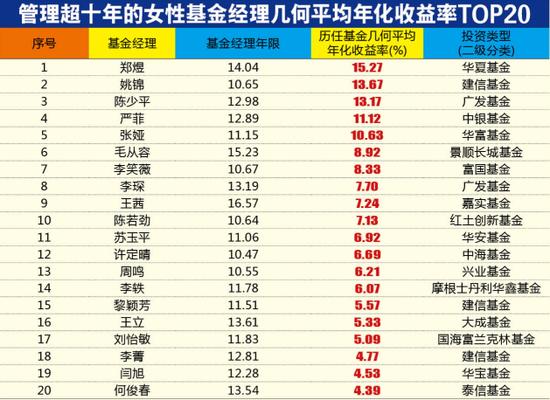 """女性基金经理仅占1/4 权益""""姐姐""""偏好大消费"""