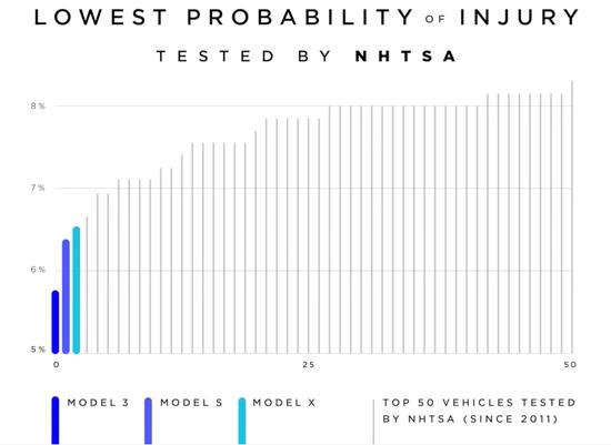 (前50名车型中受伤概率,NHTSA统计)
