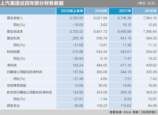 上汽集团中报扣非净利增速下滑27.61%创近十年新低