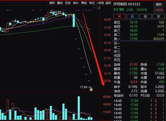 年关难过:4万股民太惨 接连闪崩、连续一字跌停、股价腰斩