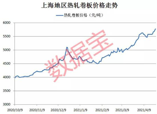 钢材价格逼近历史高位:库存持续下降 业绩增长概念股名单出炉