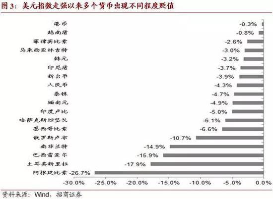 2. 资本市场国际投资者行为调整带来的外汇供求状况边际改变。