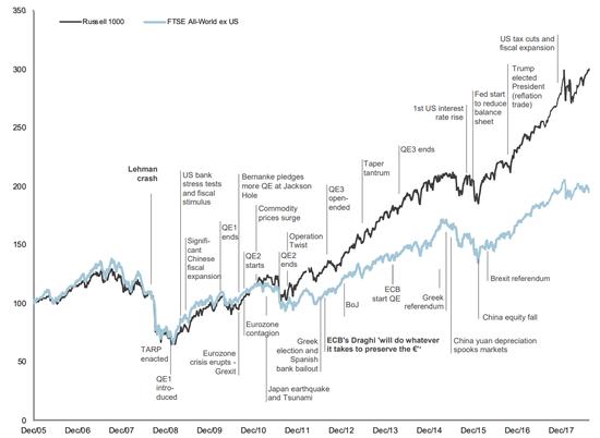 (过去12年证券市场收益图,来源:富时集团)