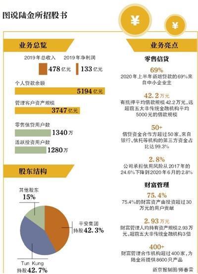 中国平安旗下陆金所递交赴美上市申请 上半年净利72.72亿