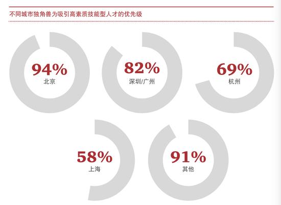 北京的獨角獸企業對吸引高素質人才的優先級最高