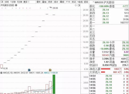 """股民""""捶胸顿足"""":沪光股份15连板后一字跌停 发生啥了?"""