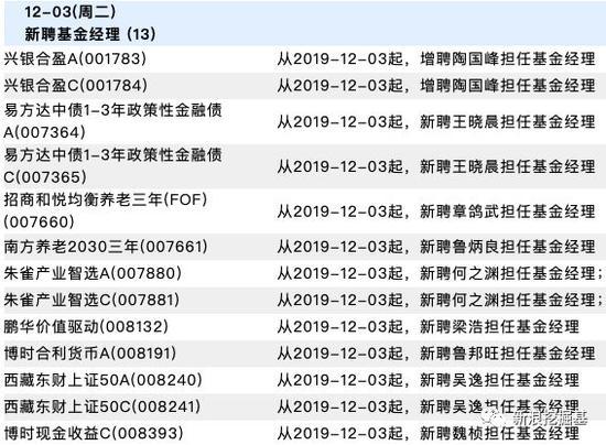 基金必读:广发基金估值缩水30亿?香江控股7.8折清仓