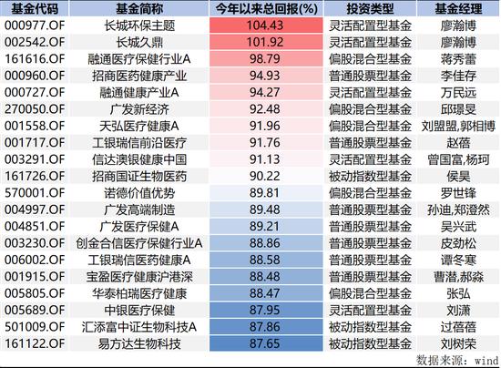 """8月基金业绩排名""""戏""""太足 新任冠军称""""舞曲未结束"""""""