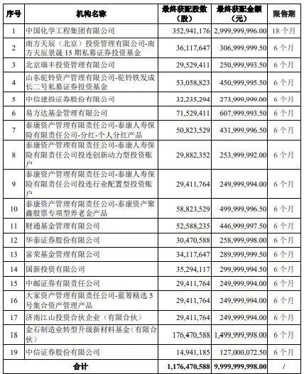 国资、险资、券商、公私募齐追捧!中国化学100亿元定增落地