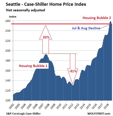 (西雅图Case-Shiller房价指数,来源:Wolf Street)