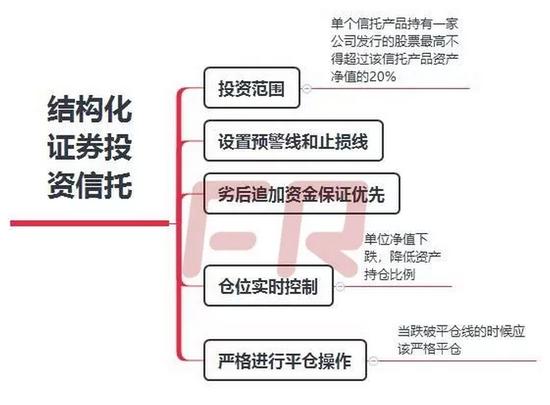 另外,股指期货交易业务有以下四点特殊规则: