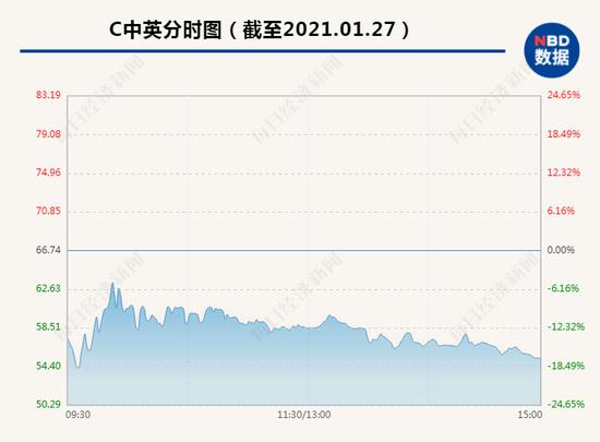 什么情况?昨天上市首日中一签赚2万 今天C中英距高点暴跌33%