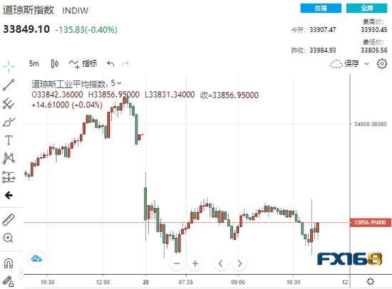 美联储按兵不动但承认经济和通胀双升 金融市场短线掀起波澜