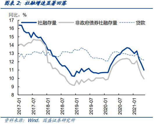 社融增速下降接近尾声 下半年将保持平稳