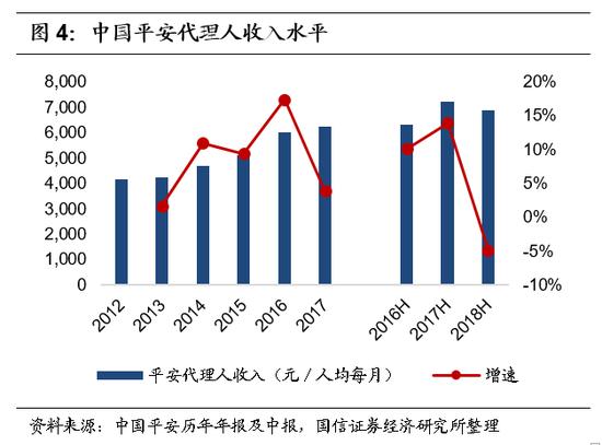 2.期限结构:持续加大期交业务发展力度