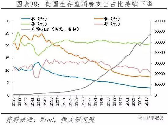 任泽平:消费升级降级并存与社会分层