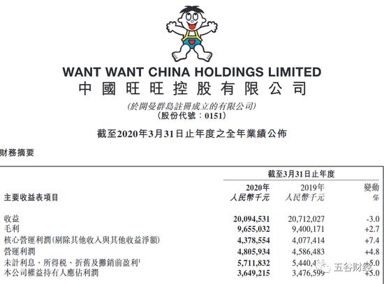 旺旺中国2019财年收入下降3%