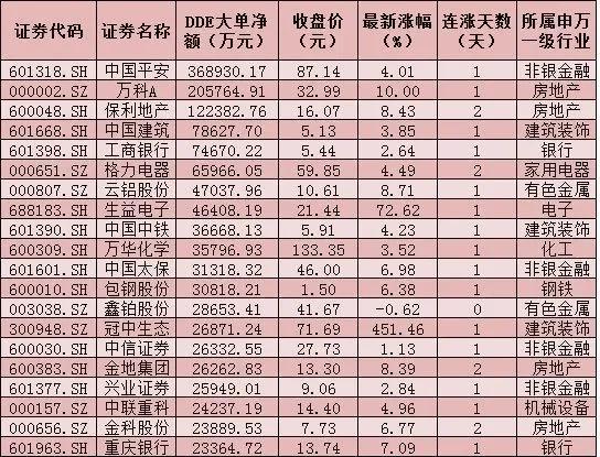 每日复盘:沪指上涨0.59% 房地产行业领涨达6.13%
