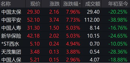 """暴力拉升,中国平安大涨7.73%!保险股可以""""珍惜""""了吗"""