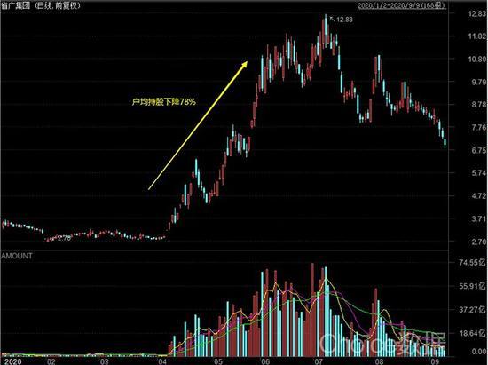 可能存在新型股价操纵行为:天山生物户均持股降70% 是个什么概念?