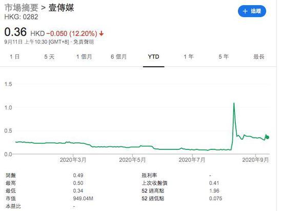 壹传媒股票三日疯涨26倍真相来了:涉嫌制造虚假交投量