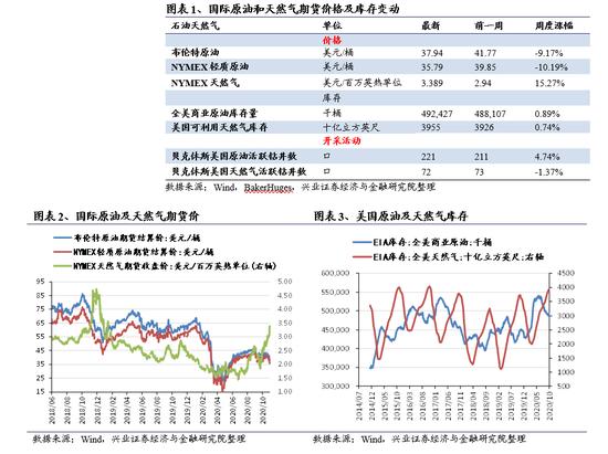 兴证策略:原油价格跌势延续 有色价格多数回落