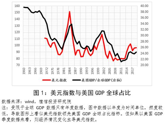 连平:全球变局推动美元长期走弱