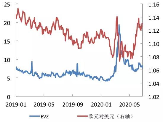 波动率指数及在人民币外汇市场应用设想