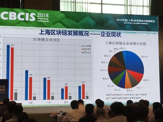 然而,区块链资深从业者不会忘记上海在业内曾经拥有的荣耀与地位。