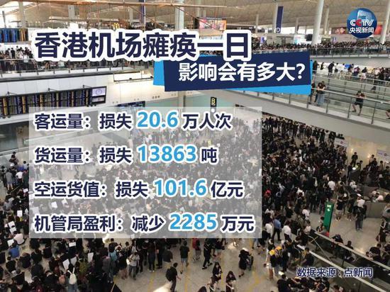 香港机场瘫痪影响超80万港人生计 乱局何时休?