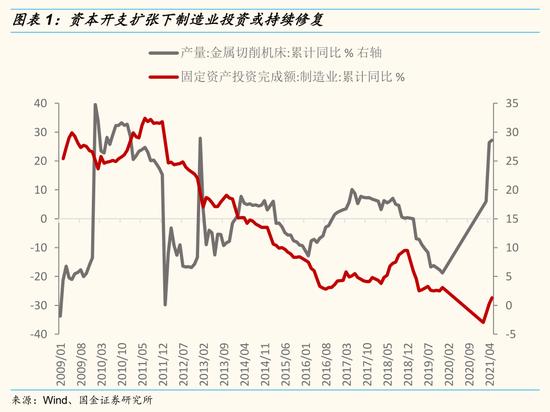 国金策略:中报或将继续保持高增长 中游资本品行业存在较大的预期差