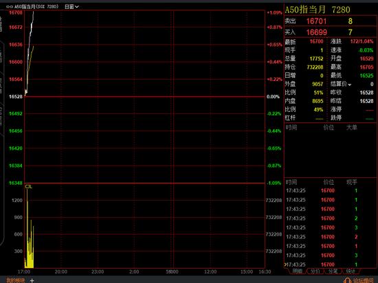 央行降准释放长期资金约1万亿:A50期指暴拉1% 大盘向上大变盘稳了?
