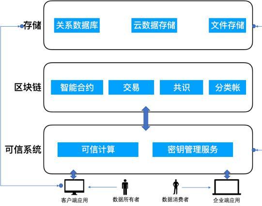 图3.方案架构设计