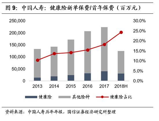 4.新业务价值:首年保费下滑影响显著