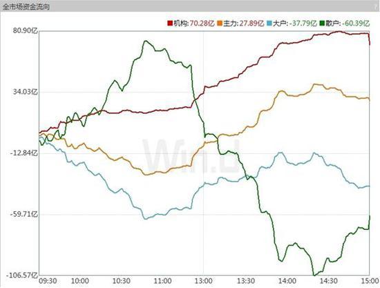 全球市场红周五:聪明钱加速抢筹A股 券商仍存分歧