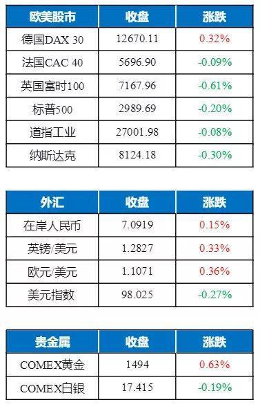 铁矿、原油、沪镍等夜盘争相下行 LME镍重挫逾3.6%