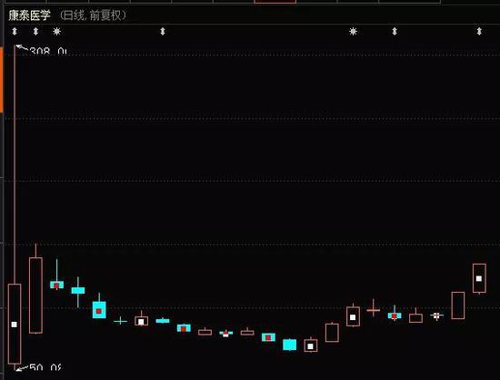 一天29倍的新股又火了:连续两天20%涨停 优质次新股名单来了