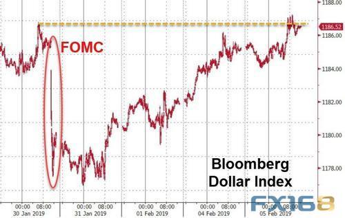 (彭博美元即期指數日線圖 來源:FX168財經網)