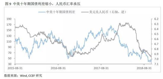 2、影响人民币汇率短期波动的快变量