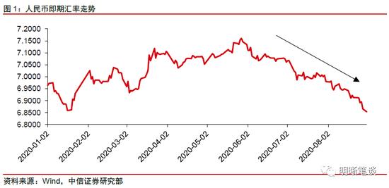 中信明明:人民币汇率走向长期升值了吗?