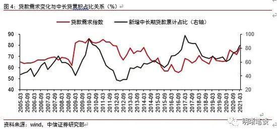 中信证券明明:贷款利率上升能否持续?