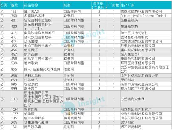 2019医保目录调入调出品种、企业分析(附企业名单)