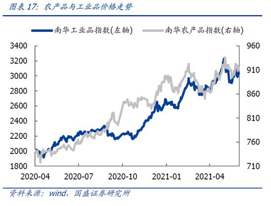 国盛策略:A股市场估值上行 成长和周期占优