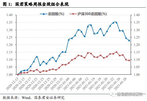 国泰君安:调整之后敢于乐观 微观交易动能仍强底部位置在3450点