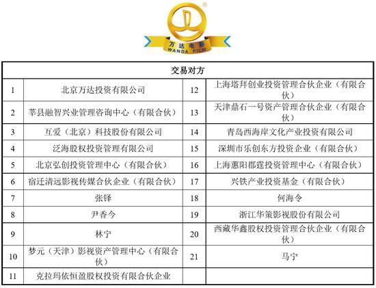 """七问万达电影重组:王健林""""割肉"""" 打的什么算盘?"""