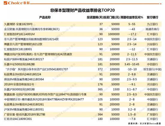 数据来源:东方财富Choice数据,同类不同期的理财产品选取收益率最高的参与排名