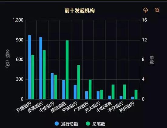 圖片來自中國資產證券化分析網