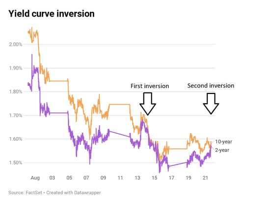 美联储称没有预设降息路线 收益率曲线再次短暂反转_网赚新闻网